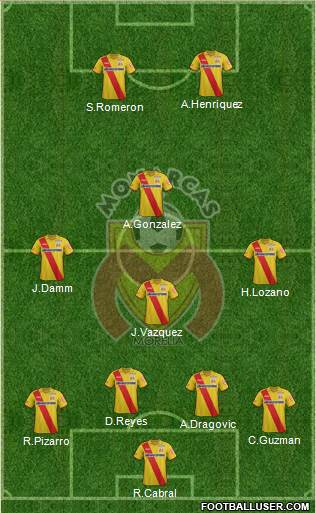 Club Monarcas Morelia 4-4-2 football formation