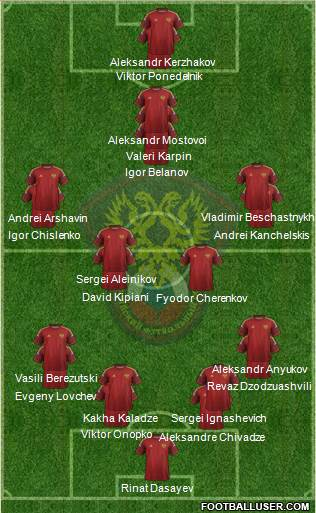 Russia 4-5-1 football formation