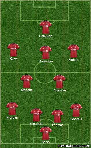 Toronto FC 4-2-3-1 football formation
