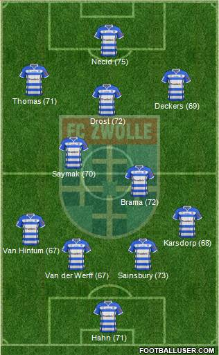 FC Zwolle 4-3-3 football formation