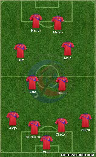 Costa Rica 4-4-2 football formation