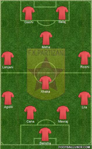 KF Partizani Tiranë 4-4-2 football formation