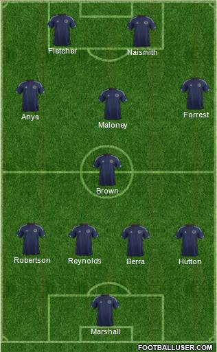 Scotland 5-4-1 football formation