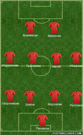 FYR Macedonia 4-4-2 football formation