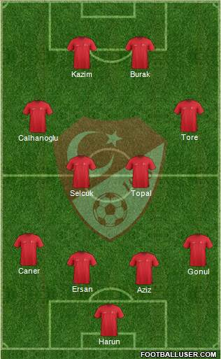 Turkey 4-2-2-2 football formation