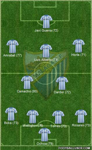 Málaga C.F., S.A.D. 5-3-2 football formation