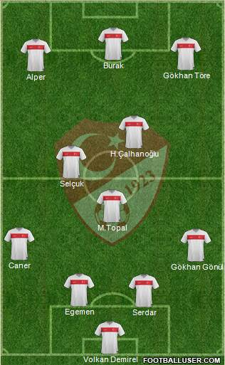 Turkey 4-1-2-3 football formation