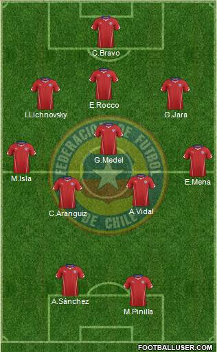 Chile 5-3-2 football formation