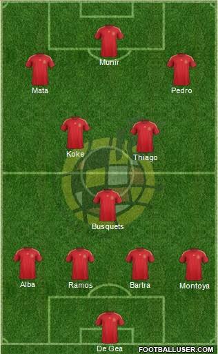 Spain 5-3-2 football formation