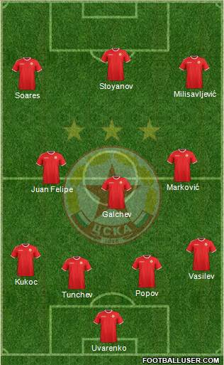 CSKA (Sofia) 4-3-3 football formation