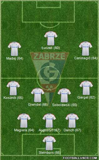 Gornik Zabrze 3-4-3 football formation