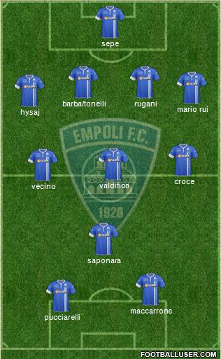 Empoli 5-3-2 football formation