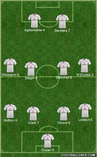 Aston Villa 4-4-2 football formation