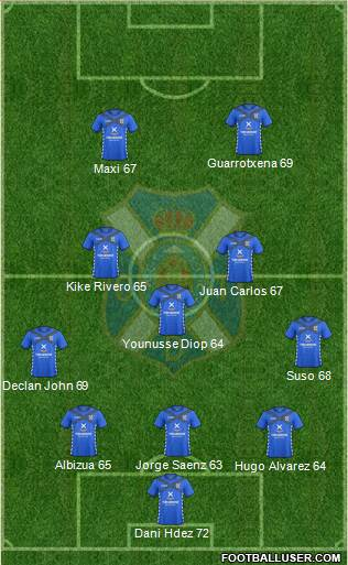 C.D. Tenerife S.A.D. 5-3-2 football formation