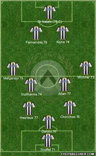 Udinese 4-2-4 football formation