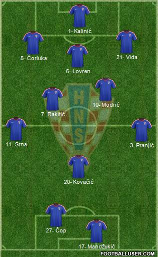 Croatia 3-5-2 football formation