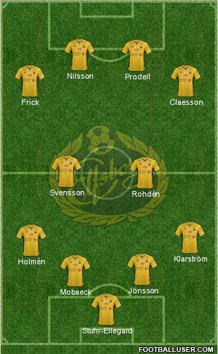 IF Elfsborg 4-2-4 football formation