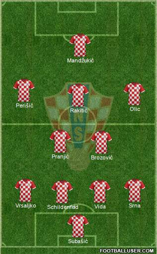 Croatia 4-2-3-1 football formation