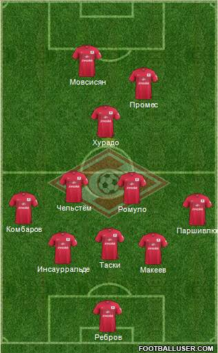 Spartak Moscow 5-3-2 football formation