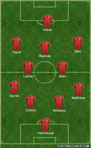 Wales 4-2-3-1 football formation