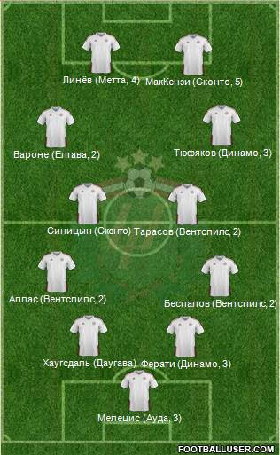 Latvia 4-4-2 football formation