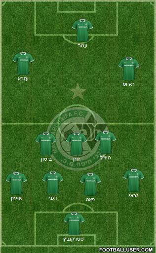 Maccabi Haifa 4-1-2-3 football formation