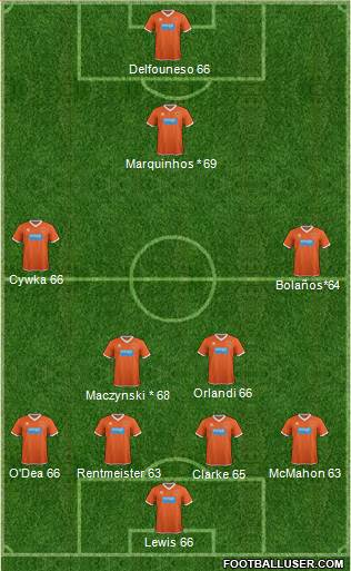 Blackpool 4-5-1 football formation