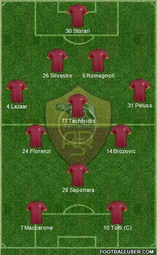 AS Roma 4-3-1-2 football formation