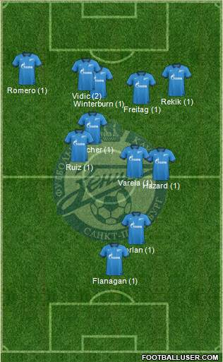 Zenit St. Petersburg 4-1-3-2 football formation