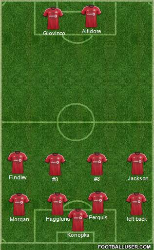 Toronto FC 3-4-3 football formation