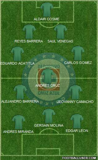 Club Deportivo Cruz Azul 4-3-3 football formation