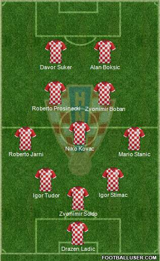 Croatia 5-3-2 football formation