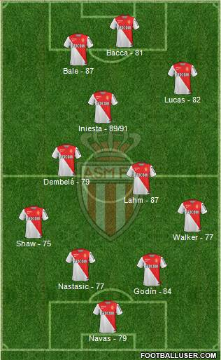 AS Monaco FC 4-3-2-1 football formation