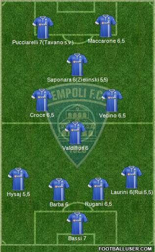 Empoli 4-2-2-2 football formation