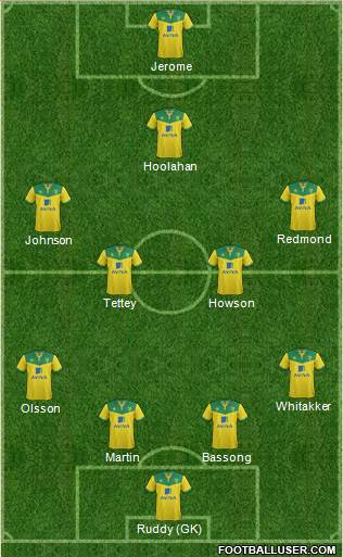 Norwich City 4-1-3-2 football formation