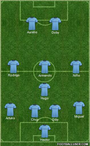 Manchester City 4-1-3-2 football formation