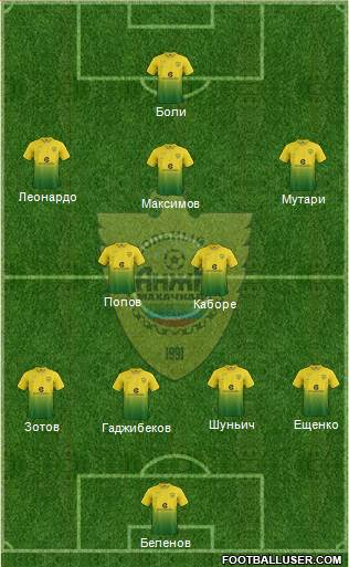 Anzhi Makhachkala 4-5-1 football formation