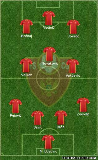Montenegro 4-3-3 football formation