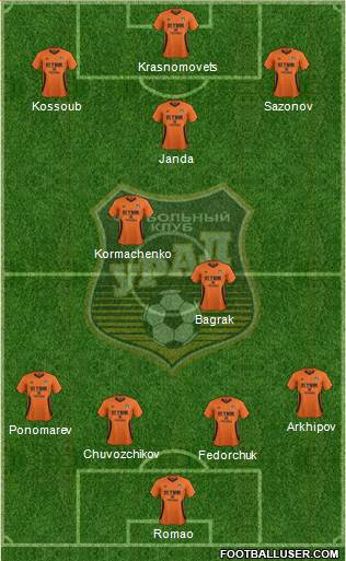 Ural Yekaterinburg 4-3-3 football formation