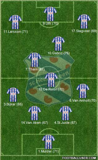 sc Heerenveen 4-1-2-3 football formation