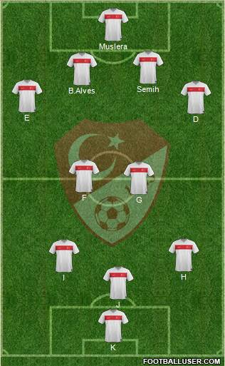 Turkey 5-3-2 football formation