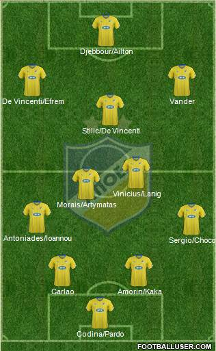 APOEL Nicosia 4-3-3 football formation