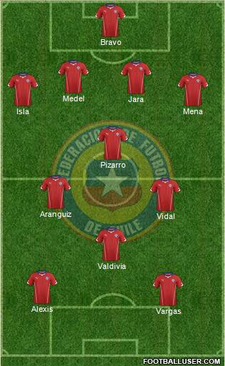 Chile 4-1-3-2 football formation