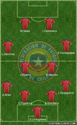 Chile 4-2-2-2 football formation