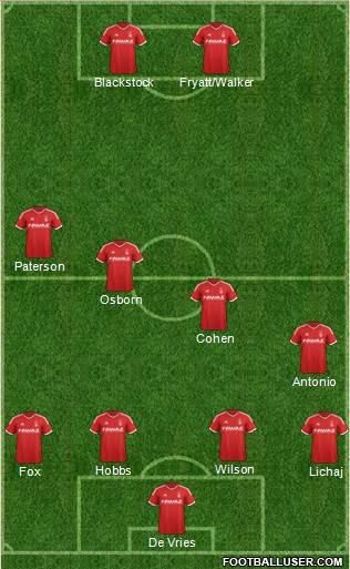 Nottingham Forest 4-4-2 football formation