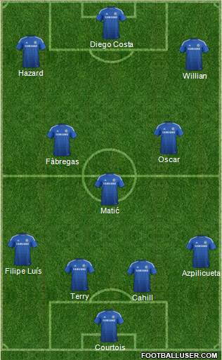 Chelsea 4-3-3 football formation