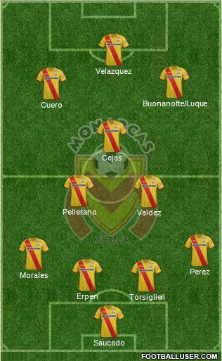 Club Monarcas Morelia 4-3-3 football formation