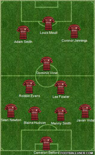 Wrexham 4-3-3 football formation