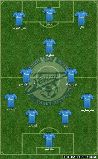 Zenit St. Petersburg 4-2-1-3 football formation