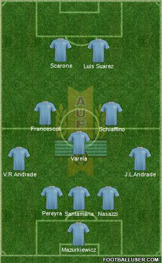 Uruguay 5-3-2 football formation